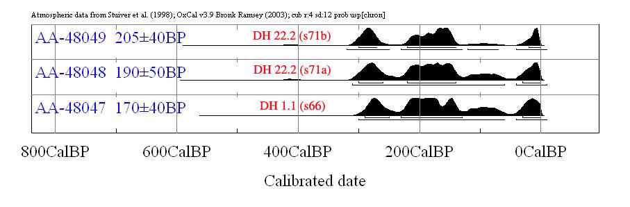 Qub radio carbon dating